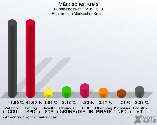 Die Wahlgrafik aus dem Kreishaus zeigt, wie knapp das Rennen um das Direktmandat im Nordkreis am Sonntag zu Gunsten von Dagmar Freitag ausfiel.