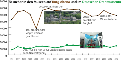 Seit 1996 war der Zutritt zur Burg wieder nur durch das Kassenhaus möglich. Nach dem Einbruch im Umbau-Jahr folgte ein steiler Anstieg der Besucherzahl im Jahr 2002 (braune Kurve oben). Das Deutsche Drahtmuseum führte immer nur ein Schattendasein mit maximal 13.201 Besuchern (im Jahr 2011). Daten: Märkischer Kreis, Grafik: Christof Hüls