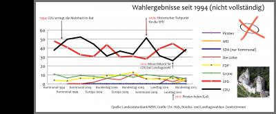 Wie wählten die Altenaer in den vergangenen 20 Jahren seit 1994? Die CDU holte zwar auf kommunaler Ebene 1994 die Mehrheit, doch eigentlich schlägt das Herz vieler Altenaer noch immer auf der linken Seite. Grafik: Christof Hüls